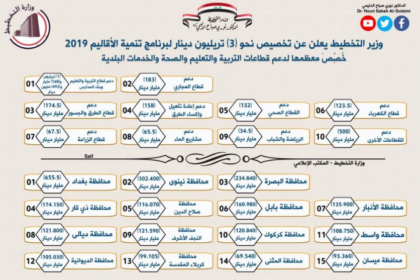 Most allocated to support the sectors of education, health and municipal services .. Minister of Planning announces the allocation of about (3) trillion dinars for the development of the regions 2019 156274150454784218928957e76af72cf10371e08b--%D8%AA%D8%AE%D8%B5%D9%8A%D8%B5_3_%D8%AA%D8%B1%D9%84%D9%8A%D9%88%D9%86